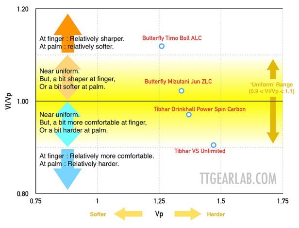 TTGear Lab
