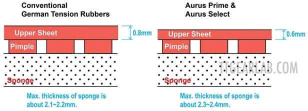 Tibhar Aurus P&S 02