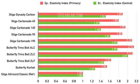 Stiga Dynasty Carbon 11 Graph_A