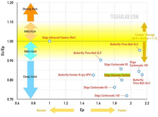 Stiga Dynasty Carbon 12 Graph_B