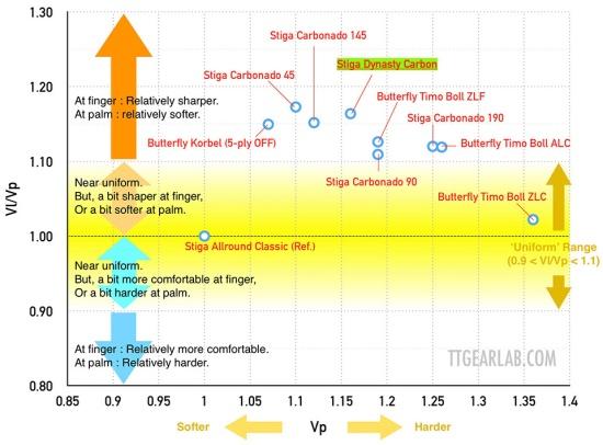 Stiga Dynasty Carbon 14 Graph_D