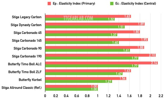 Stiga Legacy Carbon 09 Graph A