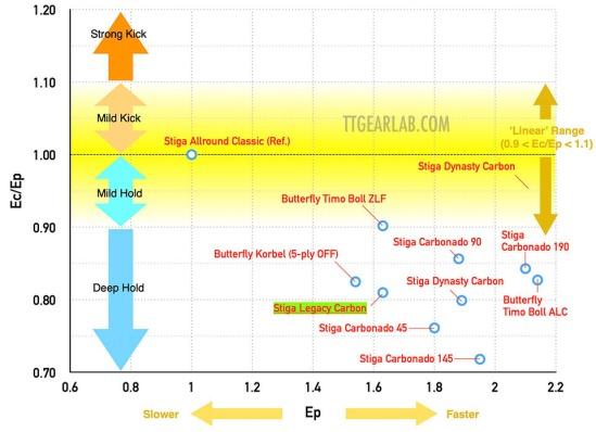 Stiga Legacy Carbon 10 Graph B