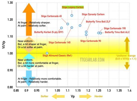 Stiga Legacy Carbon 12 Graph D